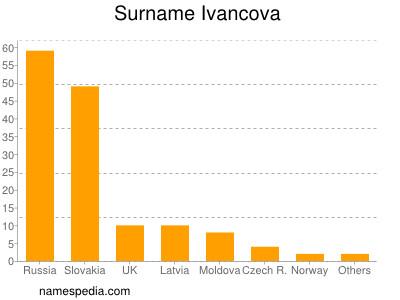 Familiennamen Ivancova