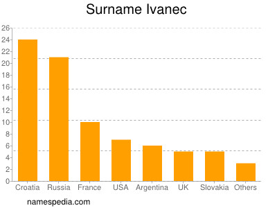Surname Ivanec