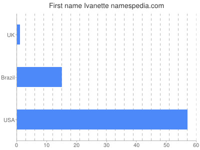 Given name Ivanette