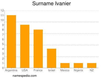 Familiennamen Ivanier