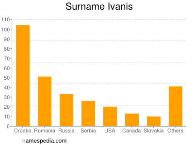 Surname Ivanis