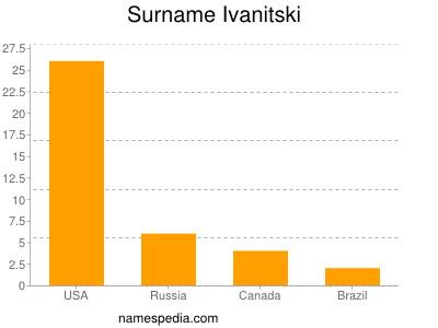 nom Ivanitski
