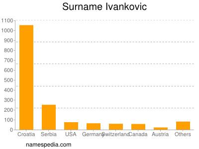Surname Ivankovic
