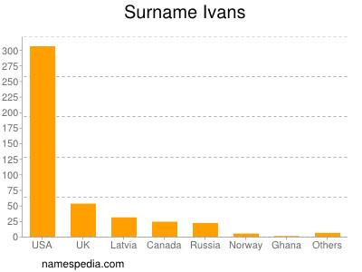 Surname Ivans