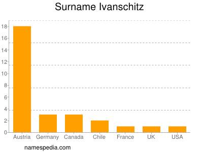 Familiennamen Ivanschitz