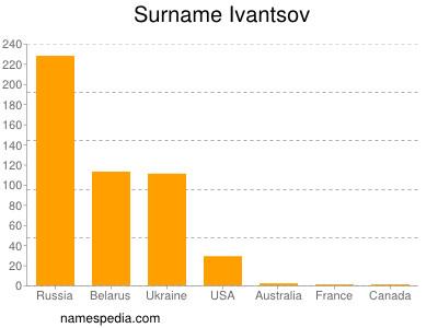 Surname Ivantsov