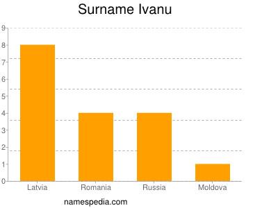 Surname Ivanu