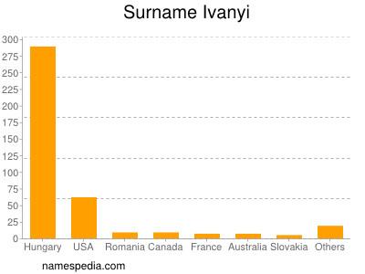 Surname Ivanyi