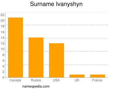 Surname Ivanyshyn
