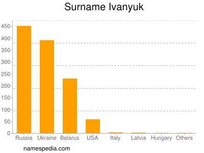 Surname Ivanyuk