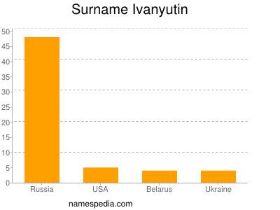 Surname Ivanyutin