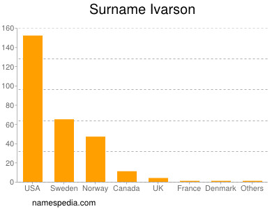 Surname Ivarson