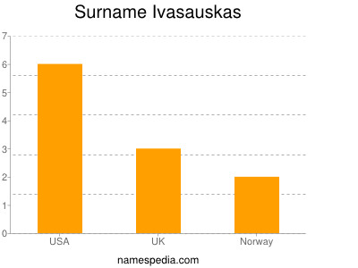 Surname Ivasauskas