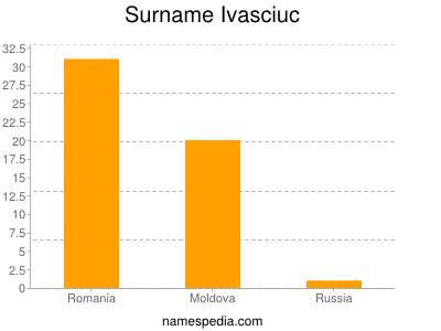 Surname Ivasciuc