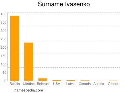 Surname Ivasenko