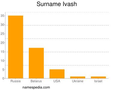 Surname Ivash