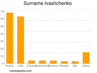 Surname Ivashchenko