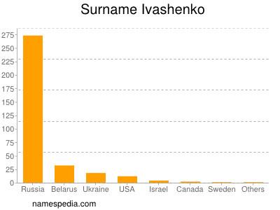 Surname Ivashenko