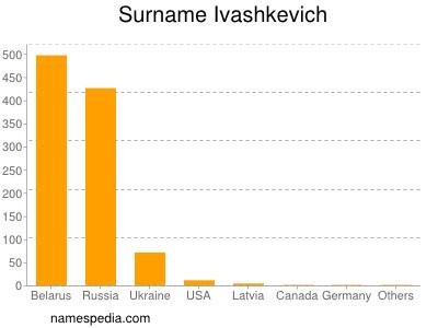Surname Ivashkevich