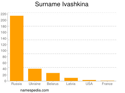 Surname Ivashkina