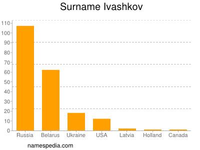 Surname Ivashkov