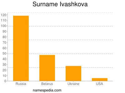 Surname Ivashkova