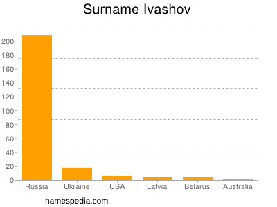Surname Ivashov