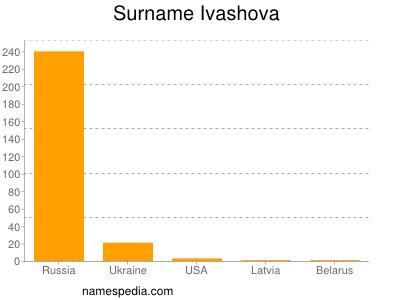 Surname Ivashova