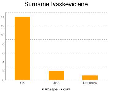Surname Ivaskeviciene