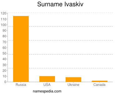 Surname Ivaskiv