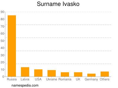 Surname Ivasko