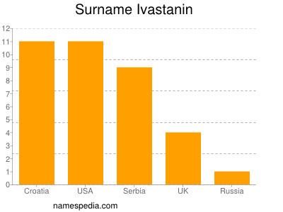 Surname Ivastanin