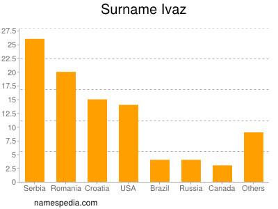 Surname Ivaz