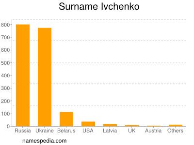 Surname Ivchenko