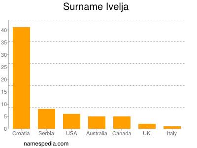 Surname Ivelja