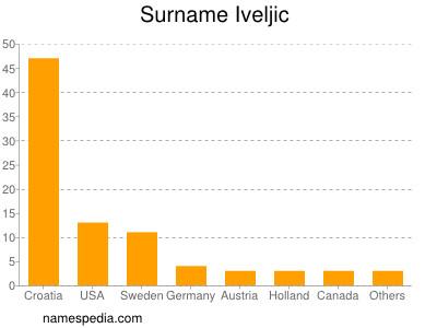 Surname Iveljic