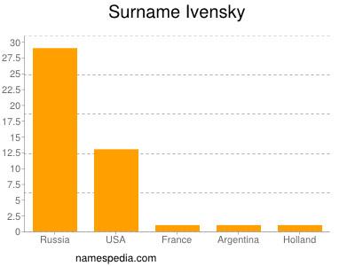 Surname Ivensky