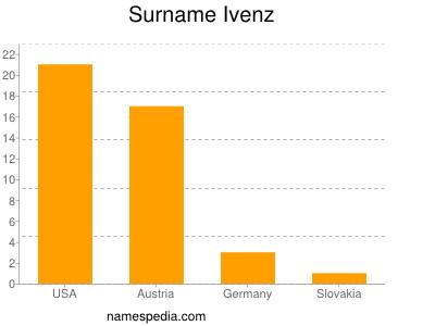 Surname Ivenz