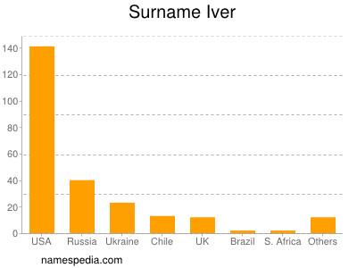 Surname Iver