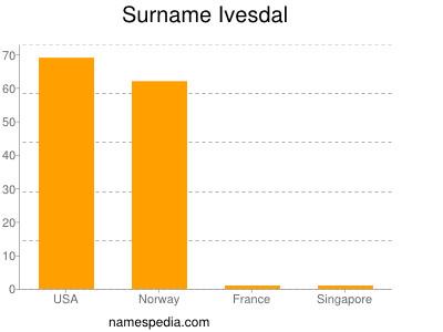 Surname Ivesdal
