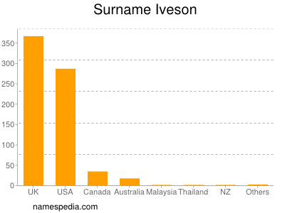 Surname Iveson