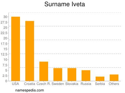 Surname Iveta