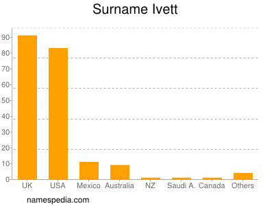 Surname Ivett