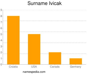 Surname Ivicak
