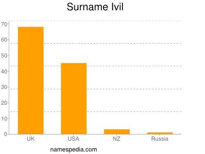 Surname Ivil