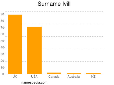 Surname Ivill