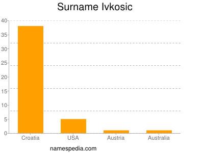 Surname Ivkosic