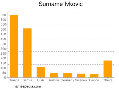 Surname Ivkovic