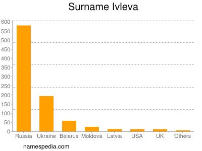 Surname Ivleva
