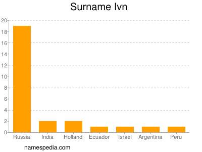 Surname Ivn